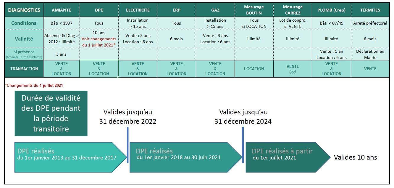 validite diagnostics immobiliers